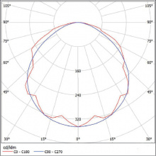 Тип «Д», 120°